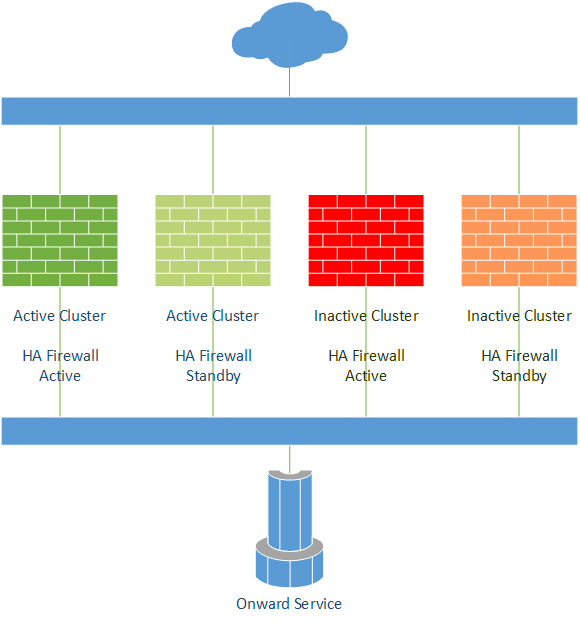 Stage 3 - Service transitions to the new service deployment