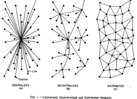 """""""Centralized, Decentralized, Distributed"""" by """"Amber Case"""" on Flickr"""