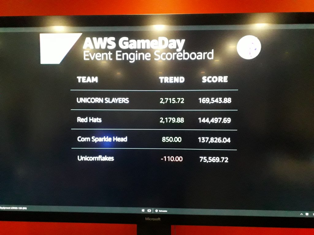The AWS Microservices Game Day Scoreboard at the end